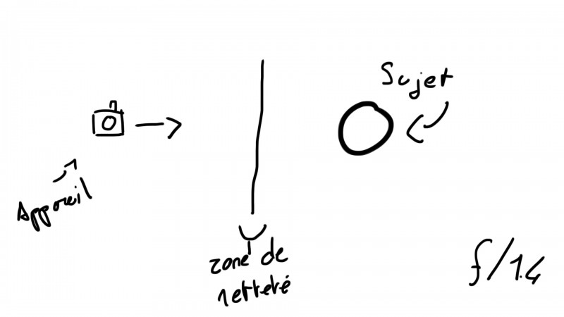 Dessin - Netteté à f/1.4